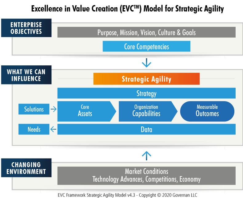 Excellence in Value Creation (EVCTM) Model for Strategic Agility