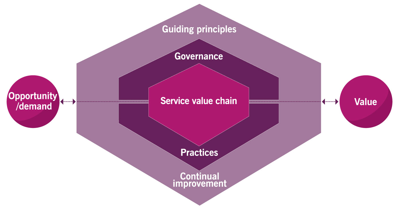ITIL4 the service value system