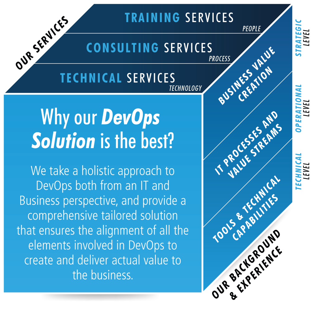 Why our DevOps Solution is the best?