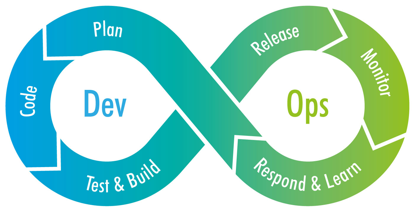 DevOps Code Plan Test Build Release Monitor Respond Learn