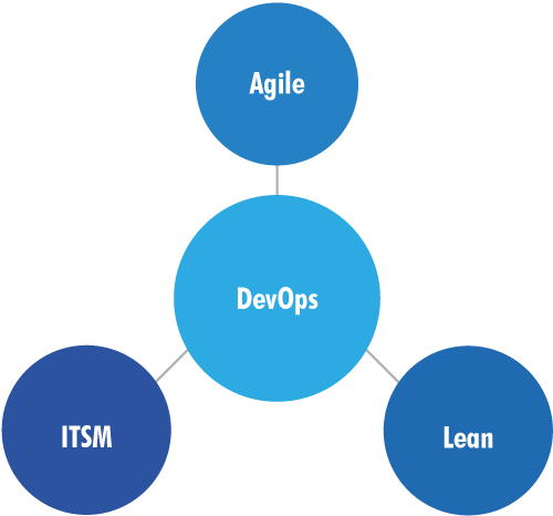 DevOps Lean Agile IT Service Manager