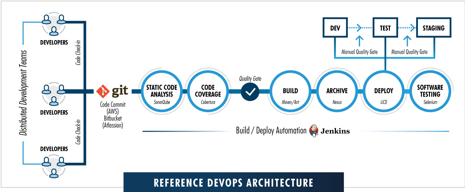 Reference DevOps Architecture