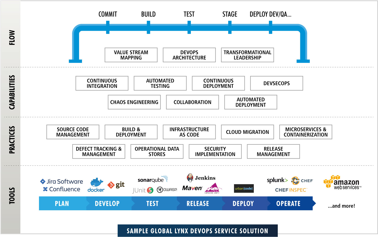 Sample Global Lynx DevOps Service Solution